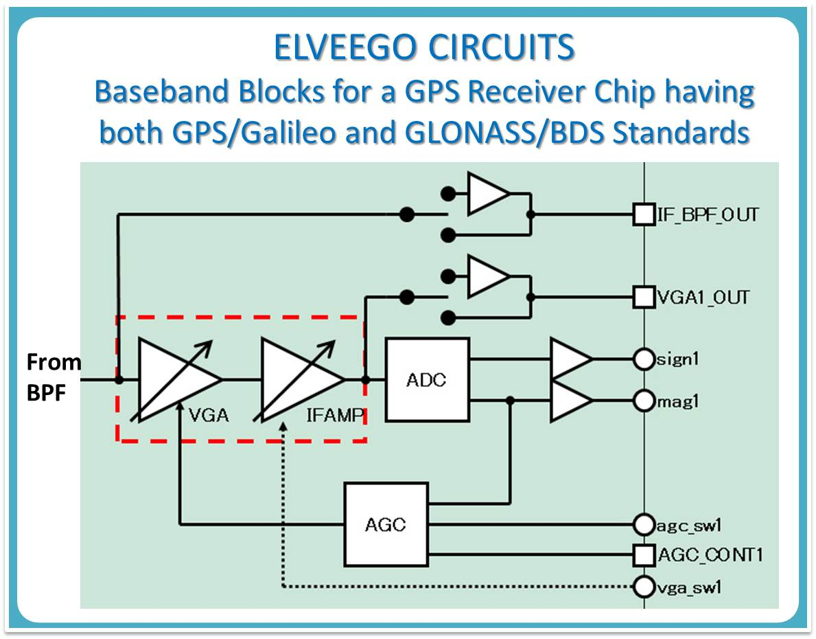 Elveego Rfic Design Single Chip Divider Circuit Baseband Blocks Of Rf For Mobile Application If Amplifier Low Pass Filter Clock And Distribution Adc