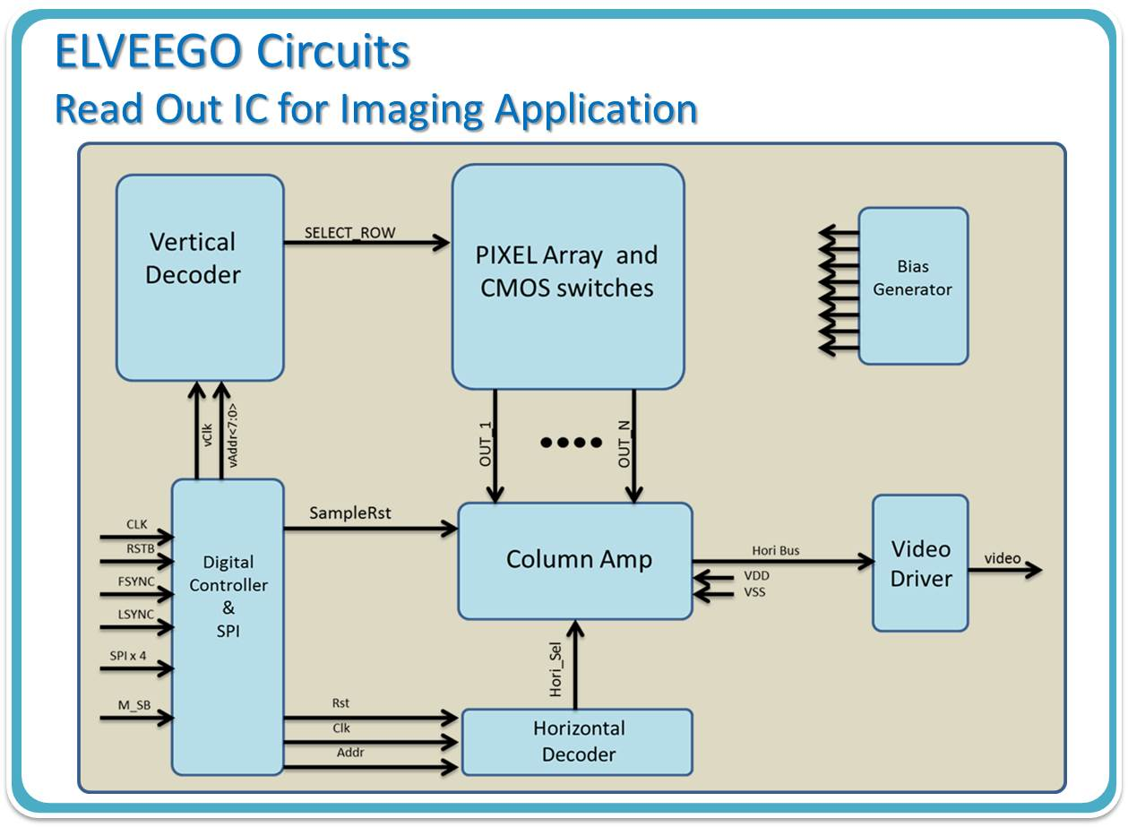Elveego Roic And Sensors Sensor Schematic Self Powered Current Sensing Circuit Also Has The Capability To Design Column Read Out Channels Analog Signal Processing For Cmos Image Ccd
