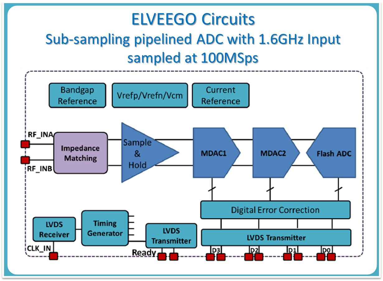 Elveego Data Converters Analog To Digital Converter Circuit Design The Team Has Past Experience Of Designing Various Types And
